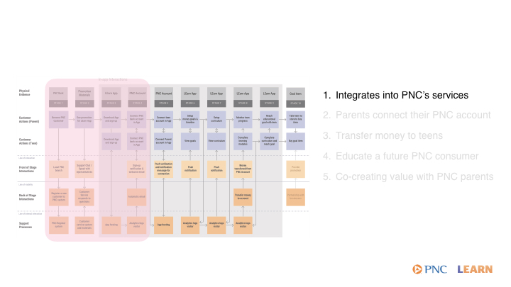 service blueprint callouts.001.jpeg
