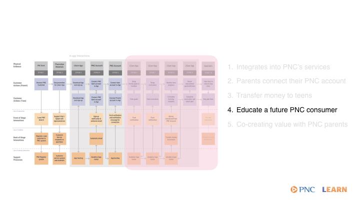 service blueprint callouts.004.jpeg