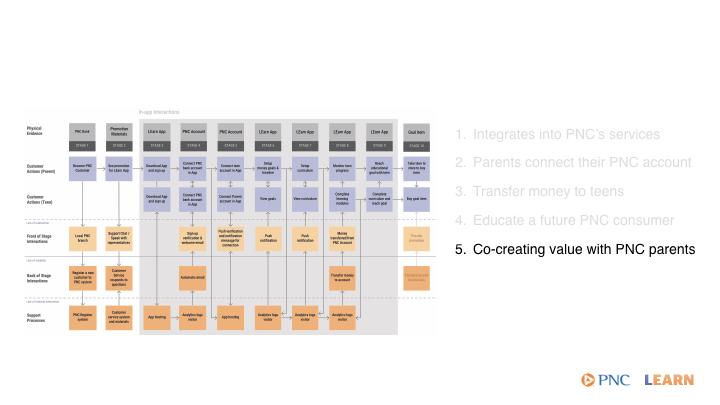 service blueprint callouts.005.jpeg