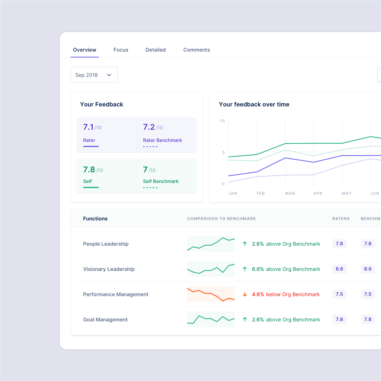 Measure Your ROI - You can run 360 feedbacks as frequently as you'd like but we recommend pre- and post-program feedback at a minimum to measure development and your return on investment.