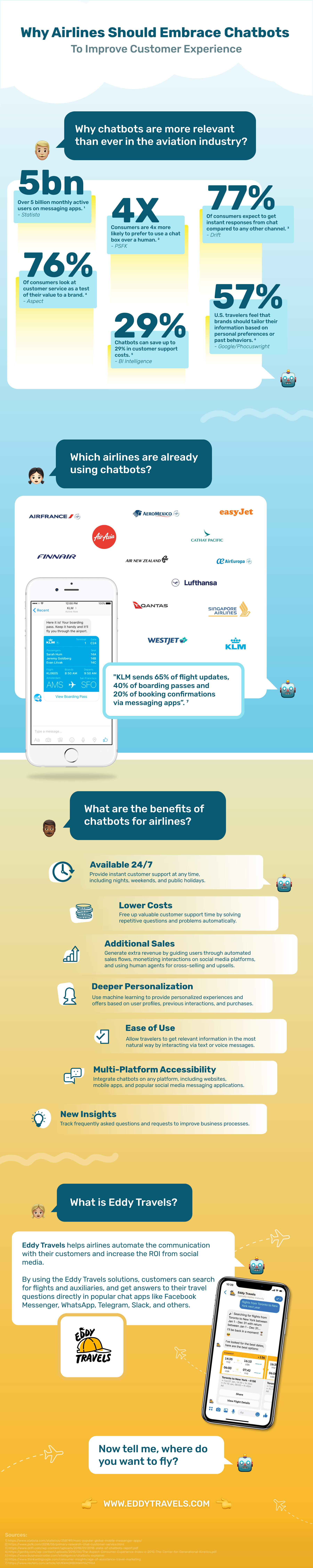 Infographic - Why Airlines Should Embrace Chatbots To Improve Customer Experience by Eddy Travels.png