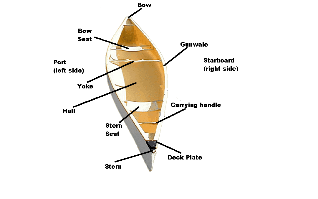 Parts-of-a-canoe-1080x675.png