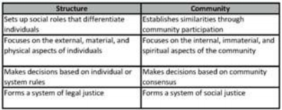 Main Features of Structure and Community (Silzer 2011, Kindle location 596).