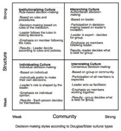 Decision-making Styles as related to Silzer/Douglas Cultural Theory (Moon 2013, 7).
