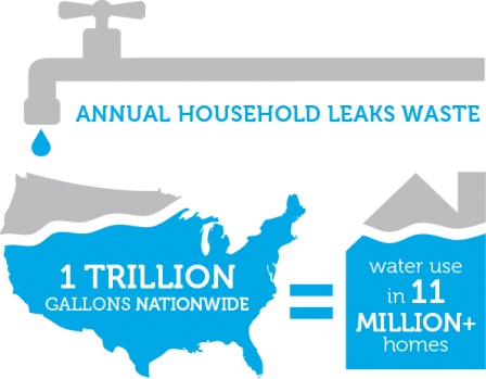 ws-ourwater-national-leaks.png