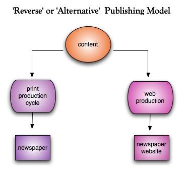 publishing-models-diagrams-by-laurafriescom_453153808_o.jpg