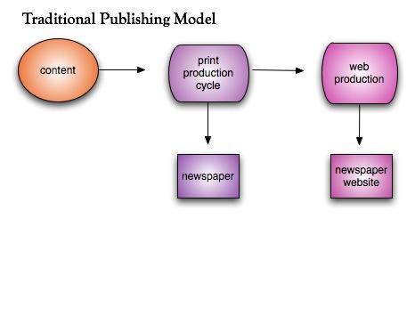 publishing-models-diagrams-by-laurafriescom_453153832_o.jpg