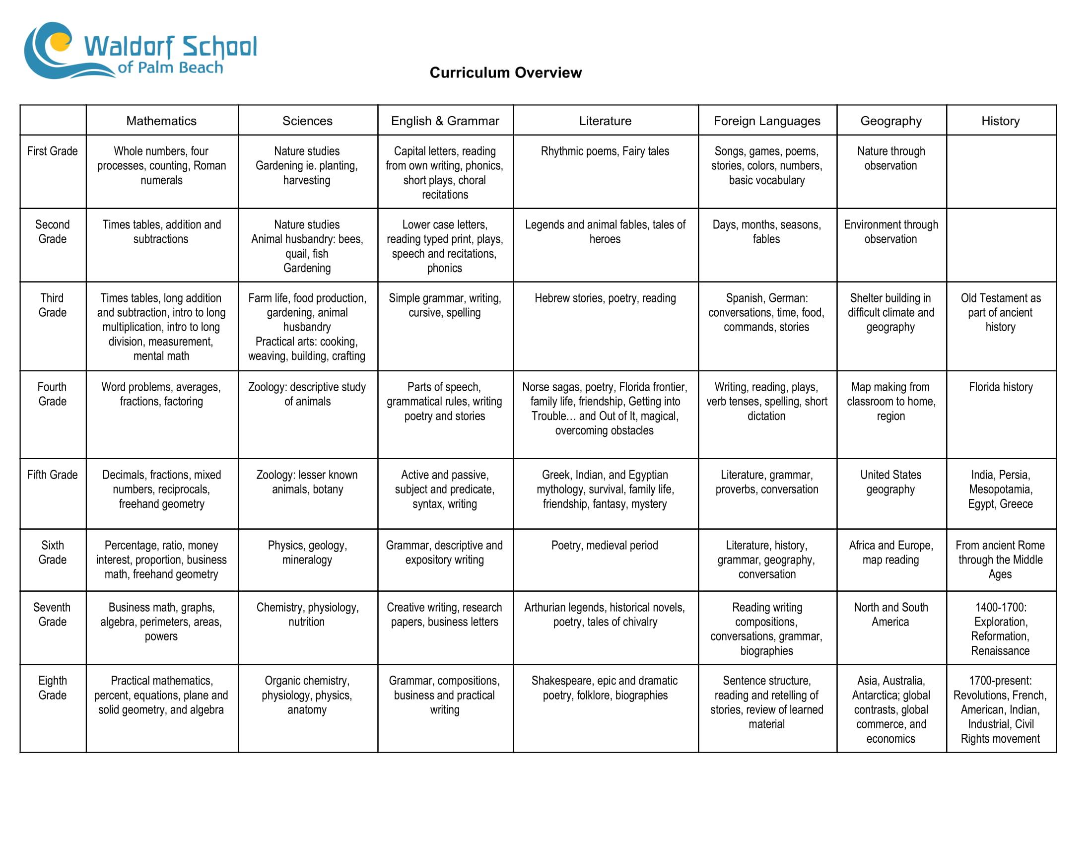 Waldorf School Curriculum Chart (1)-1.jpg