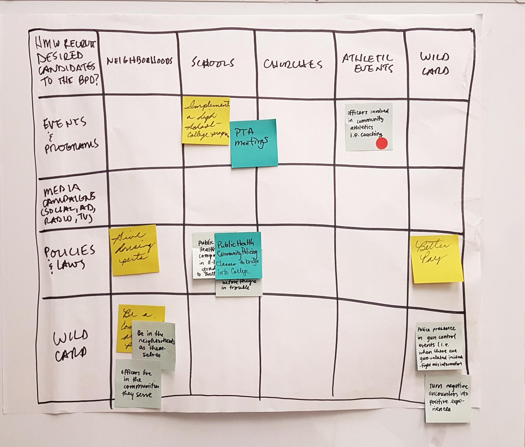 "Creative problem solving matrix used at a ""Best in Blue"" workshop"
