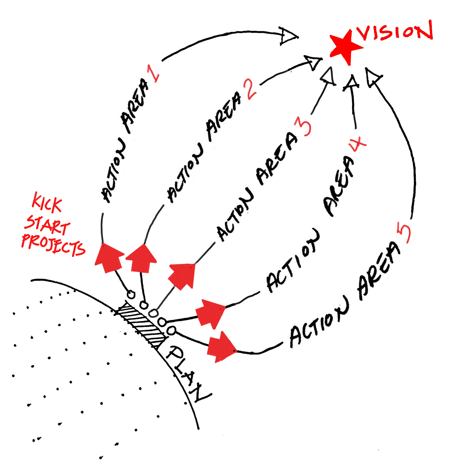 Action Areas Named Diagram_NEW.jpg