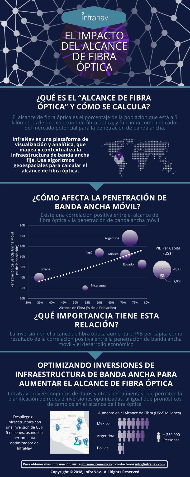 Fiber Reach Latin America (Spanish).png