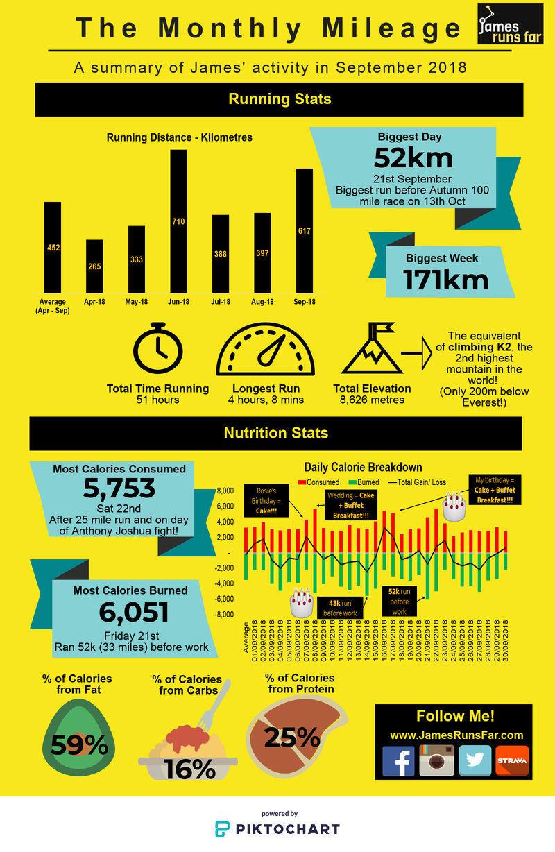 Infographic Showing James' Runnnig and Nutrition Breakdown for September 2018 (for JamesRunsFar.com) - 250Kb.jpg