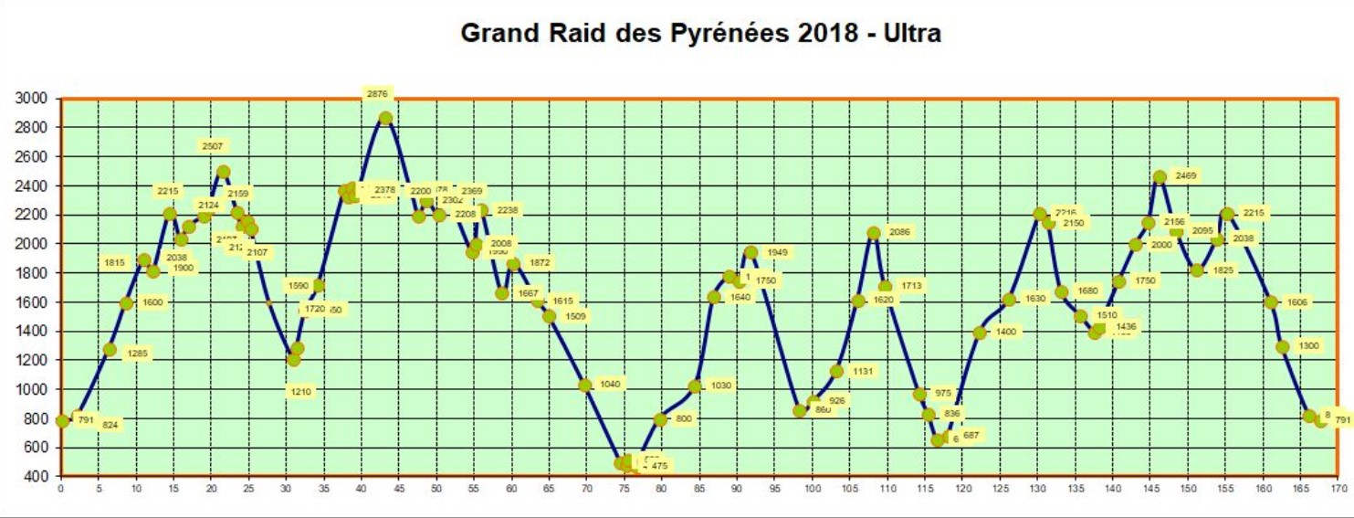 The  Grand Raid des Pyrénées Ultra doesn't give you a break from hills . You're either going up or down throughout the whole event.