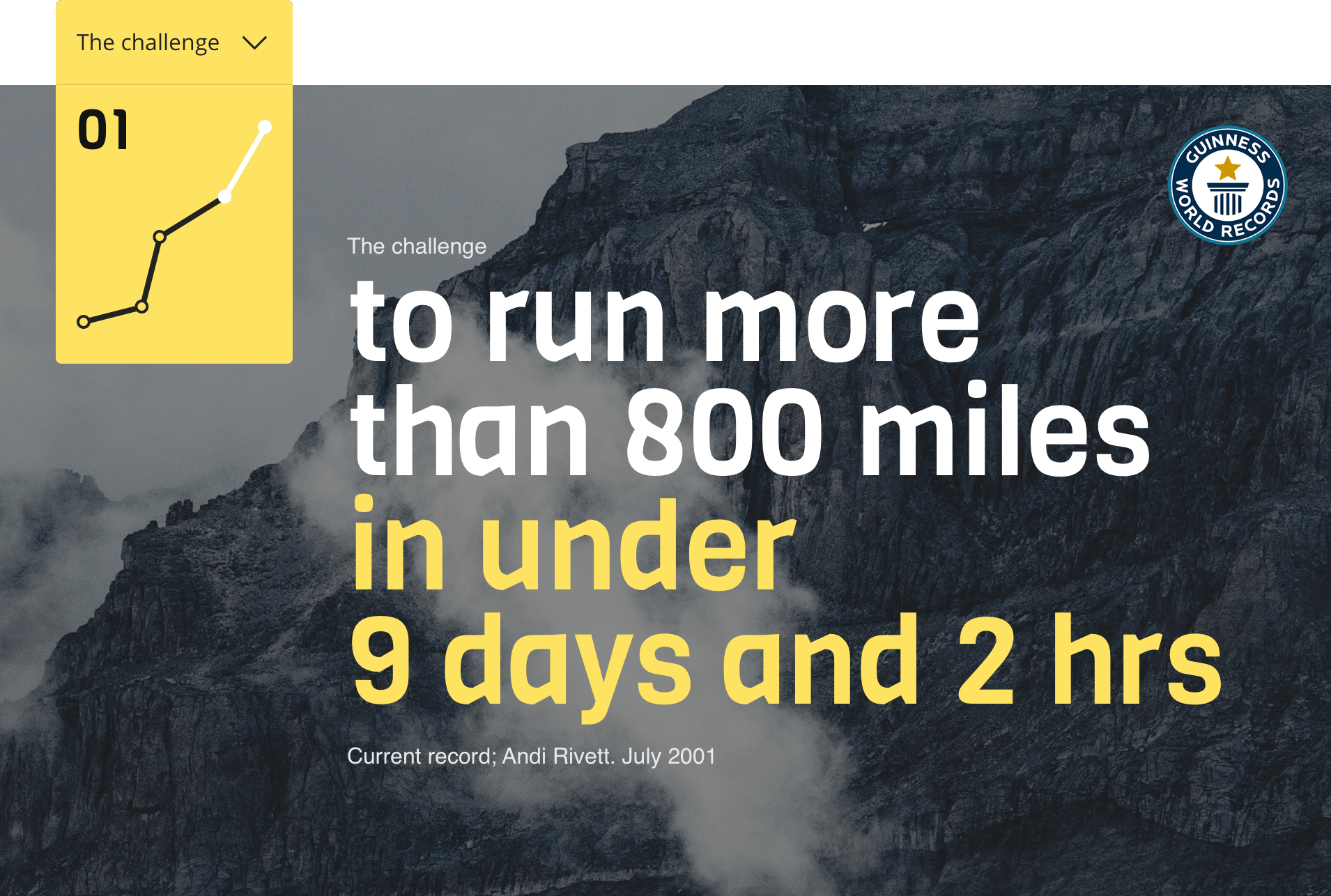 The Challenge - On 25th May 2019, I started an attempt to break a world record for running from the bottom of the UK to the top – Land's End to John o' Groats (LEJOG).To do that I needed to run around 100 miles a day.- Distance: Nearly 850 miles- Time: Less than 9 days, 2 hours, 26 minutes- Running: Around 100 miles/18 hours per day- Sleep: 4 hours per night