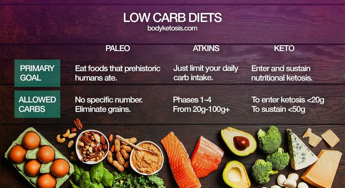 Comparison of Keto, Atkins and Paleo Diets from BodyKetosis.com (for JamesRunsFar.com).jpg