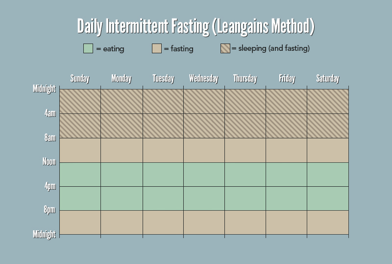 James Clear outlines how a week might look if you had a 16 hour window of not eating and an 8 hour window of eating every day