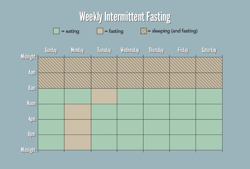 James Clear's example of how you might do one day a week of a 24 hour window of fasting