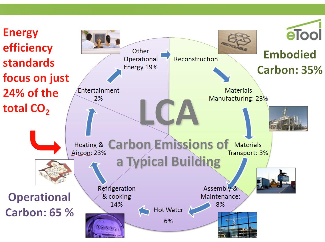 Carbon Emissions table