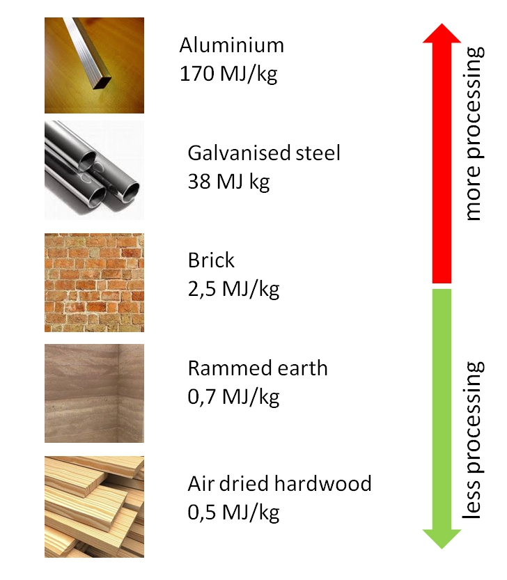 Embodied energy chart