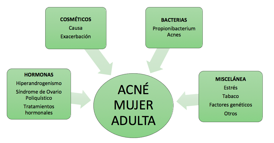 #acne #mujer #piel