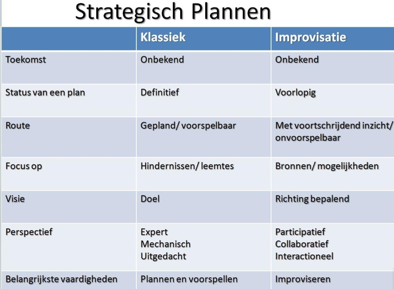 Strategisch plannen.png