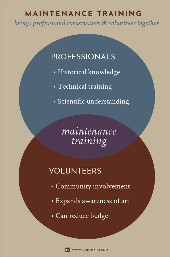 Click image for larger view .  Infographic: Maintenance training combines the best of using conservators and volunteers.