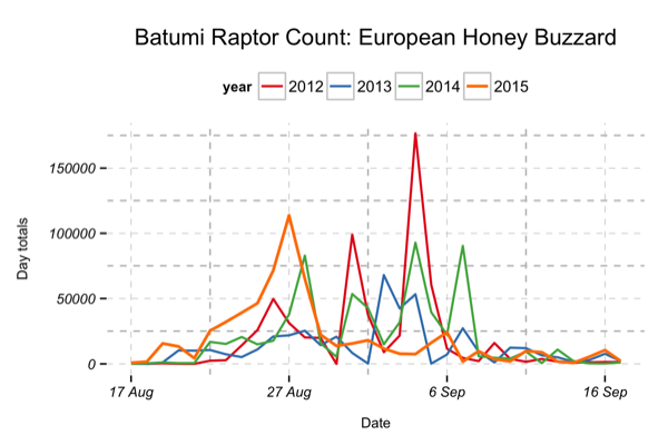 Figure 3: Autumn phenology for European Honey Buzzard migration 2012 - 2015