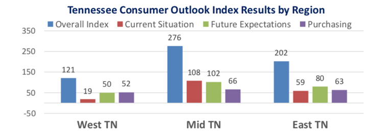 This chart compares the overall Tennessee Consumer Outlook Index by geographic region in October 2018. The index is measured quarterly. (Courtesy of the MTSU Office of Consumer Research)