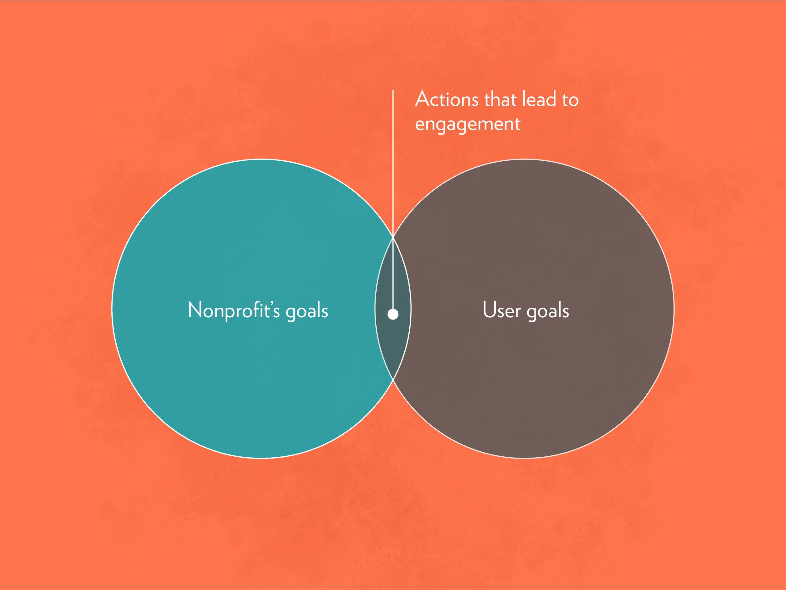 nonprofit-guide-to-digital-engagement.jpg