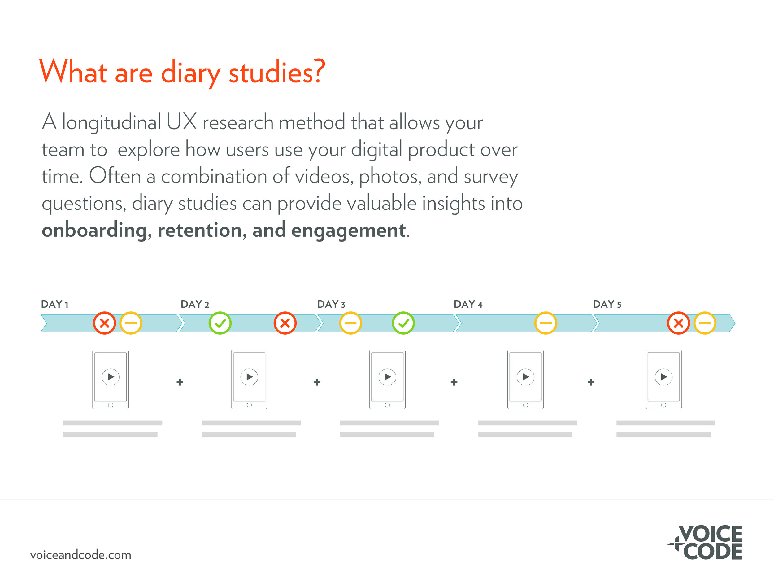 What are Diary Studies?