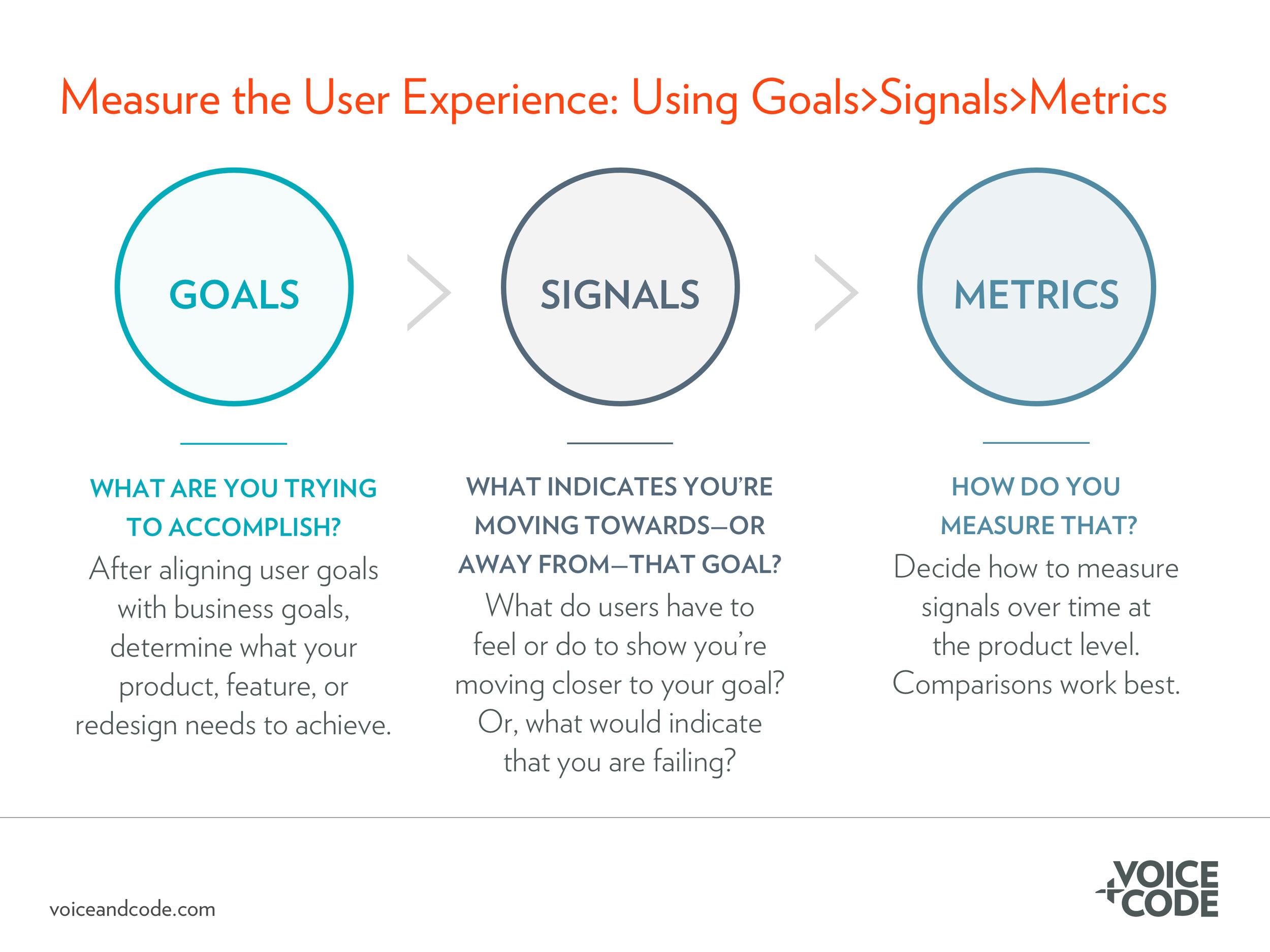 Goals Signals Metrics Framework