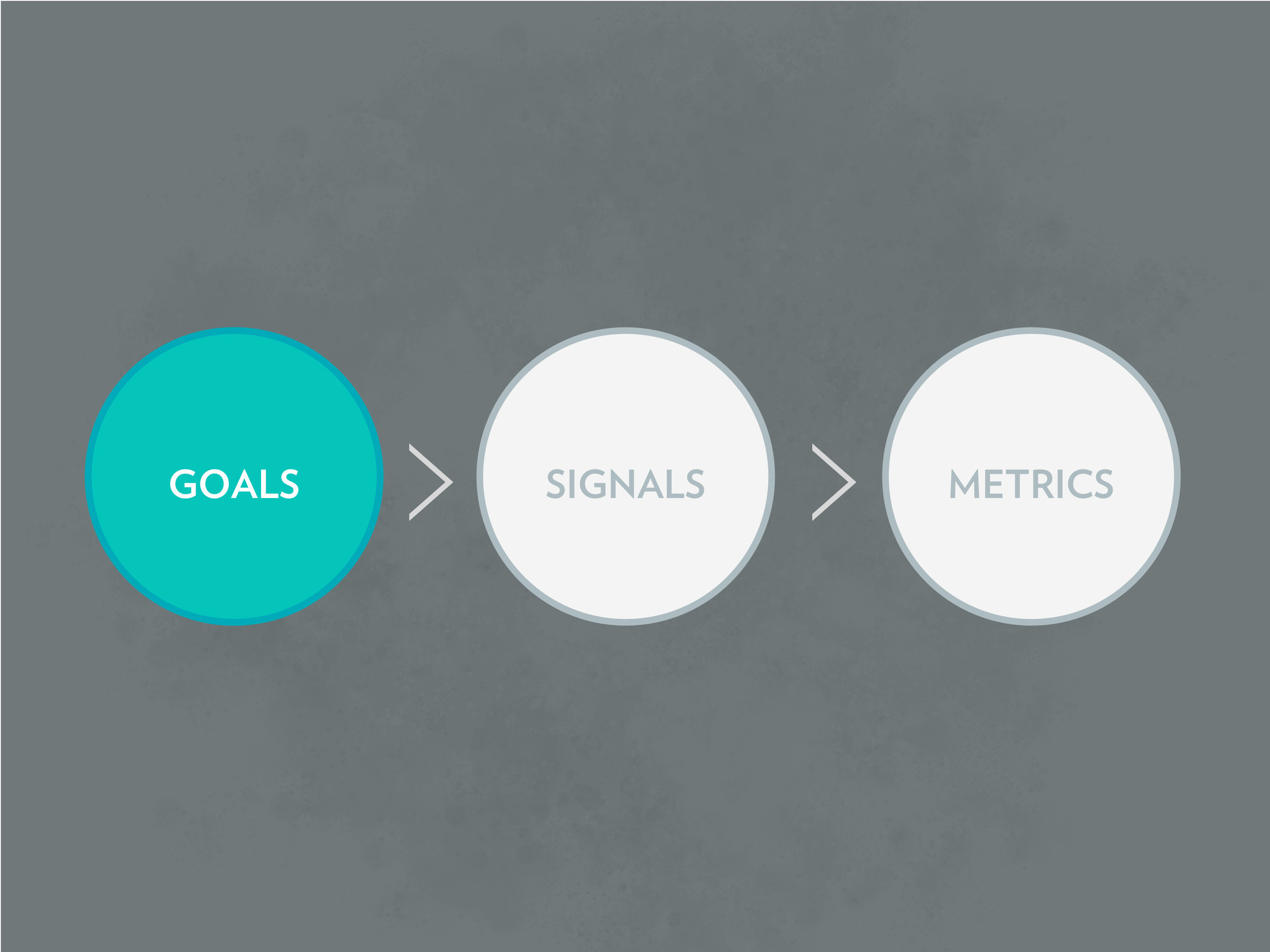 Defining goals is the first step in the goals, signals, metrics framework