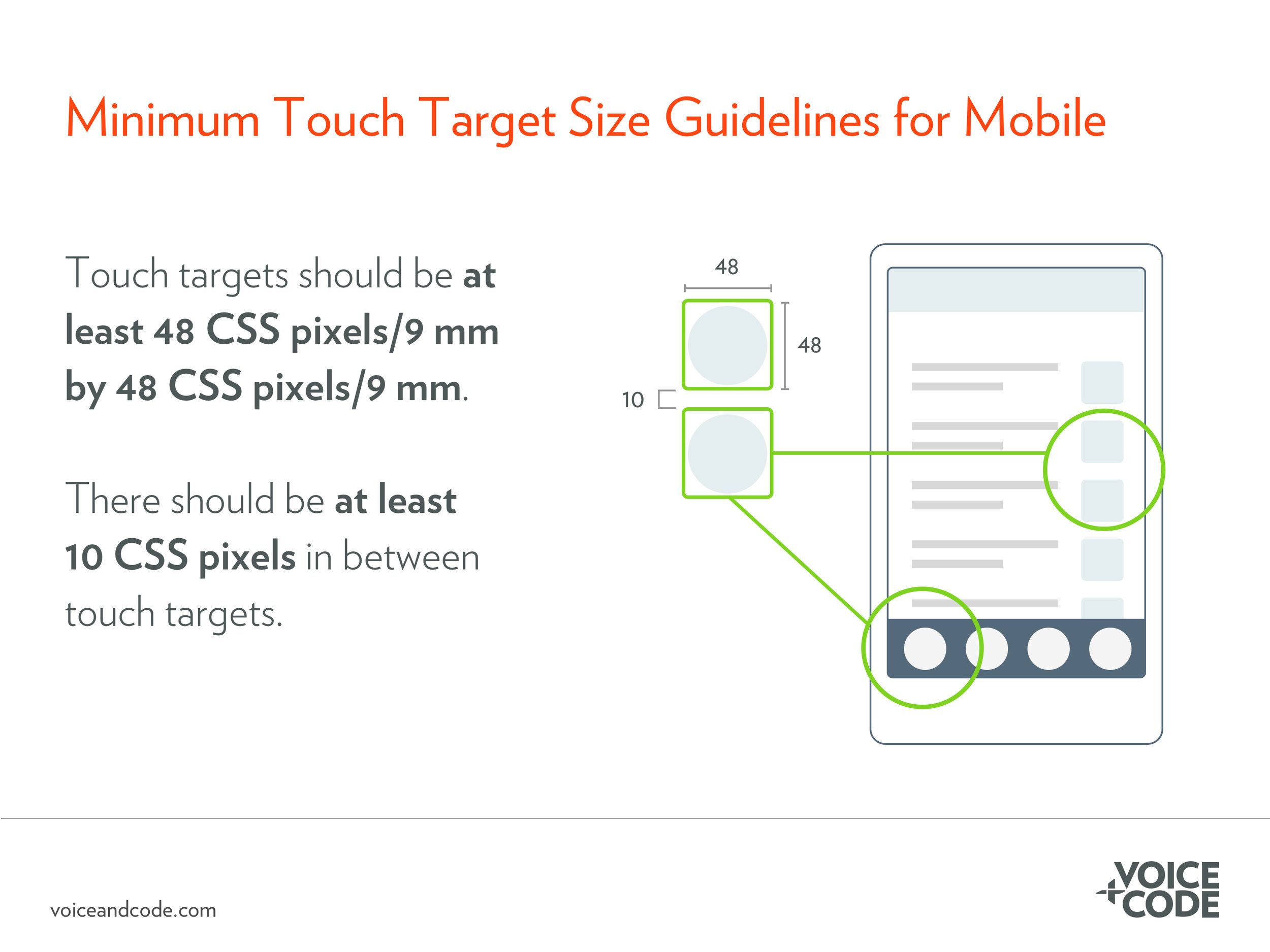 On mobile, tappable elements should be 48 by 48 CSS pixels