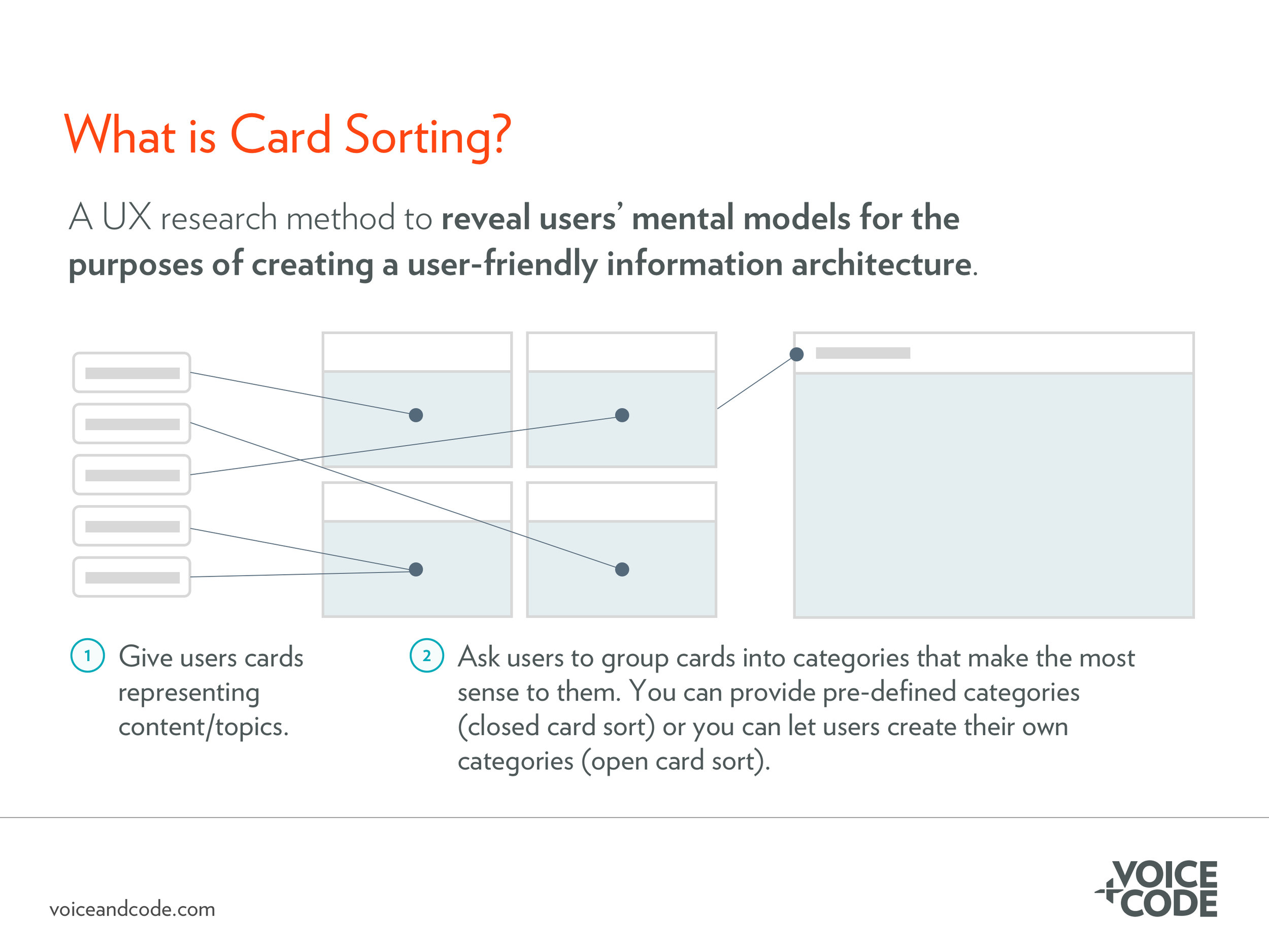 Card sorting helps improve the information architecture