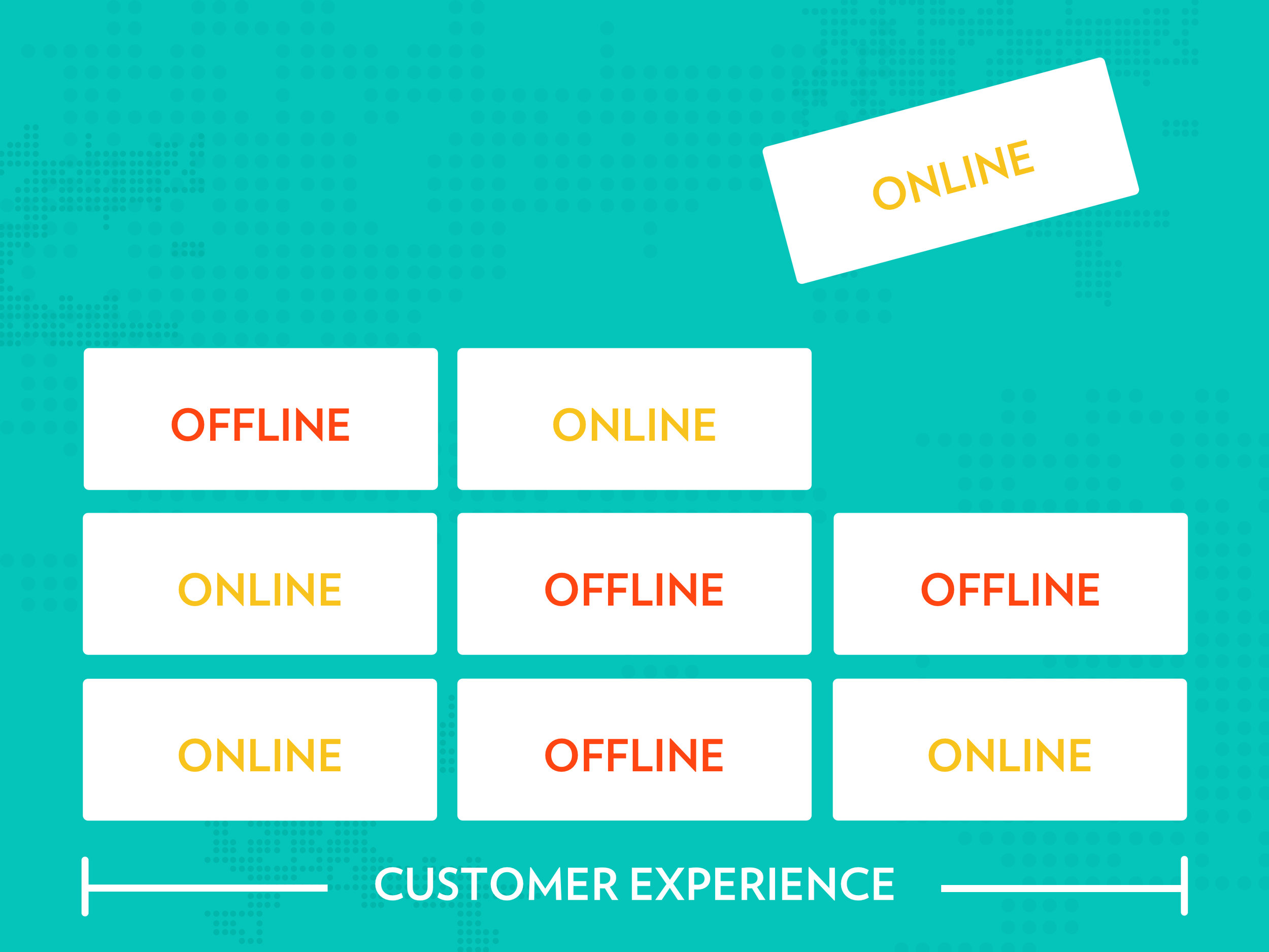 The customer experience consists of online and offline interactions