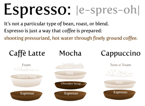 ESPRESSO YOURSELF WITH THESE ESPRESSO BASED DRINKS!