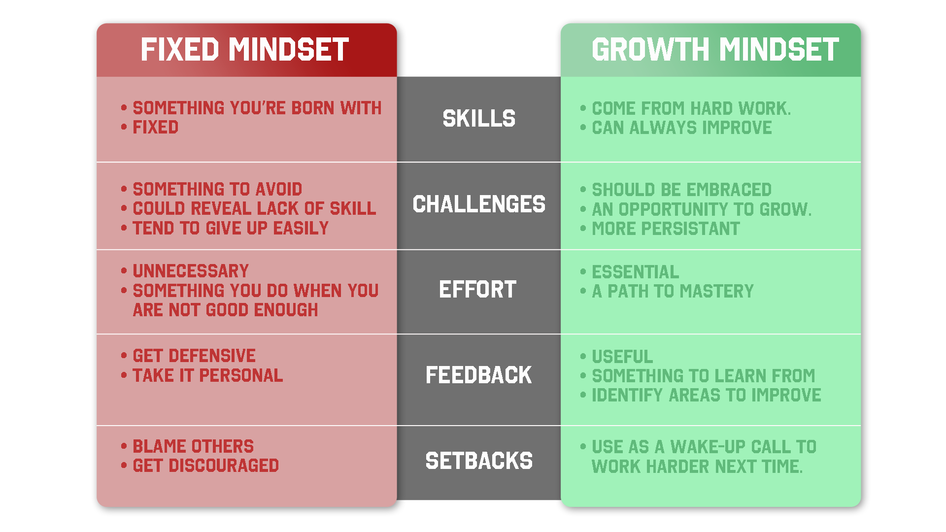 "Source: Dweck, Carol. ""Fixed Mindset vs. Growth Mindset.""  Rio School District , Rio School District, Oxnard California, rioschools.org/blog/fixed-mindset-vs-growth-mindset/."