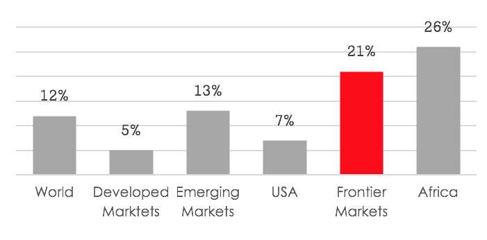 In line with emerging markets, the populations of frontier economies continue to expand faster than those of the developed markets. In an increasingly connected world, these demographics will translate into a long term growth trend of the frontier market's consumer base