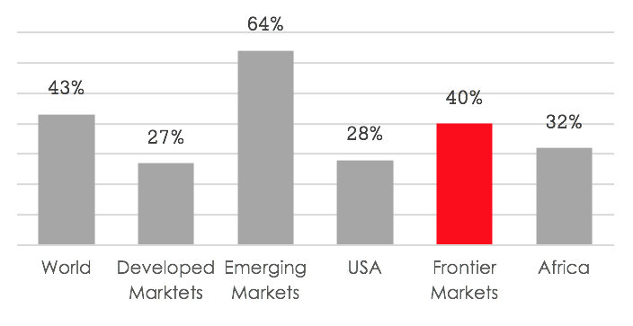 Most importantly, frontier markets population growth is translating into rising GDP per capita levels, which are well above the global average. This trend is expected to be the main driver behind the rise of billions of new consumers in these markets