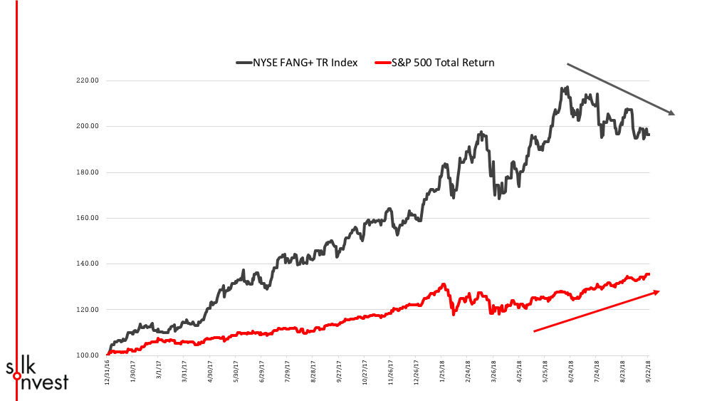 silk - fang vs SP500.png