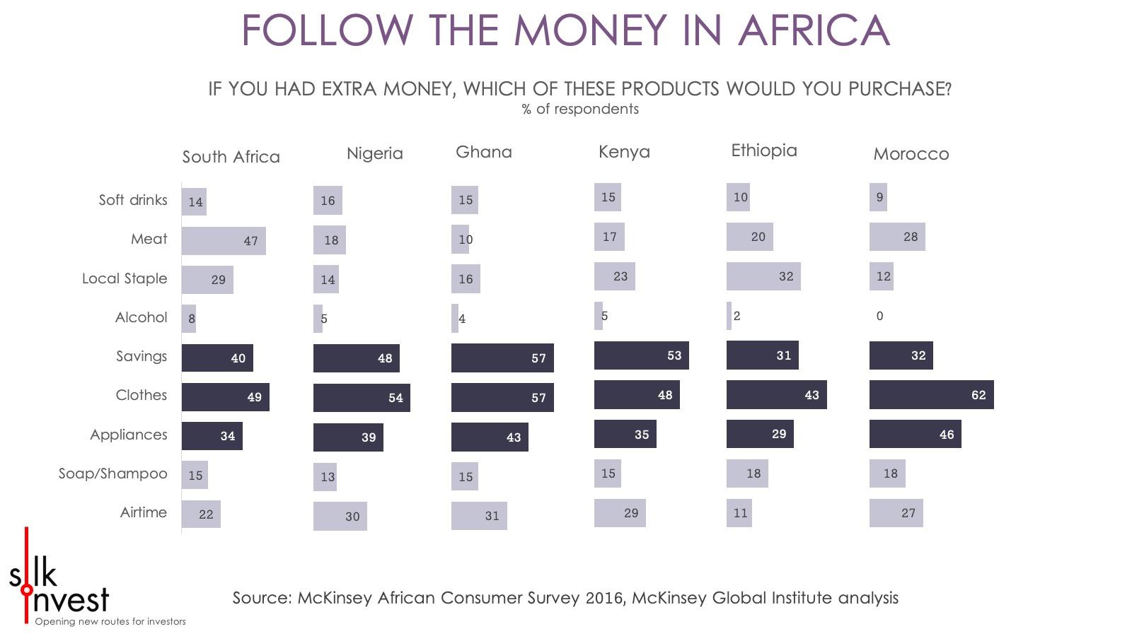 Silk Invest - Africa Smart Charts FOLLOW MONEY.jpg