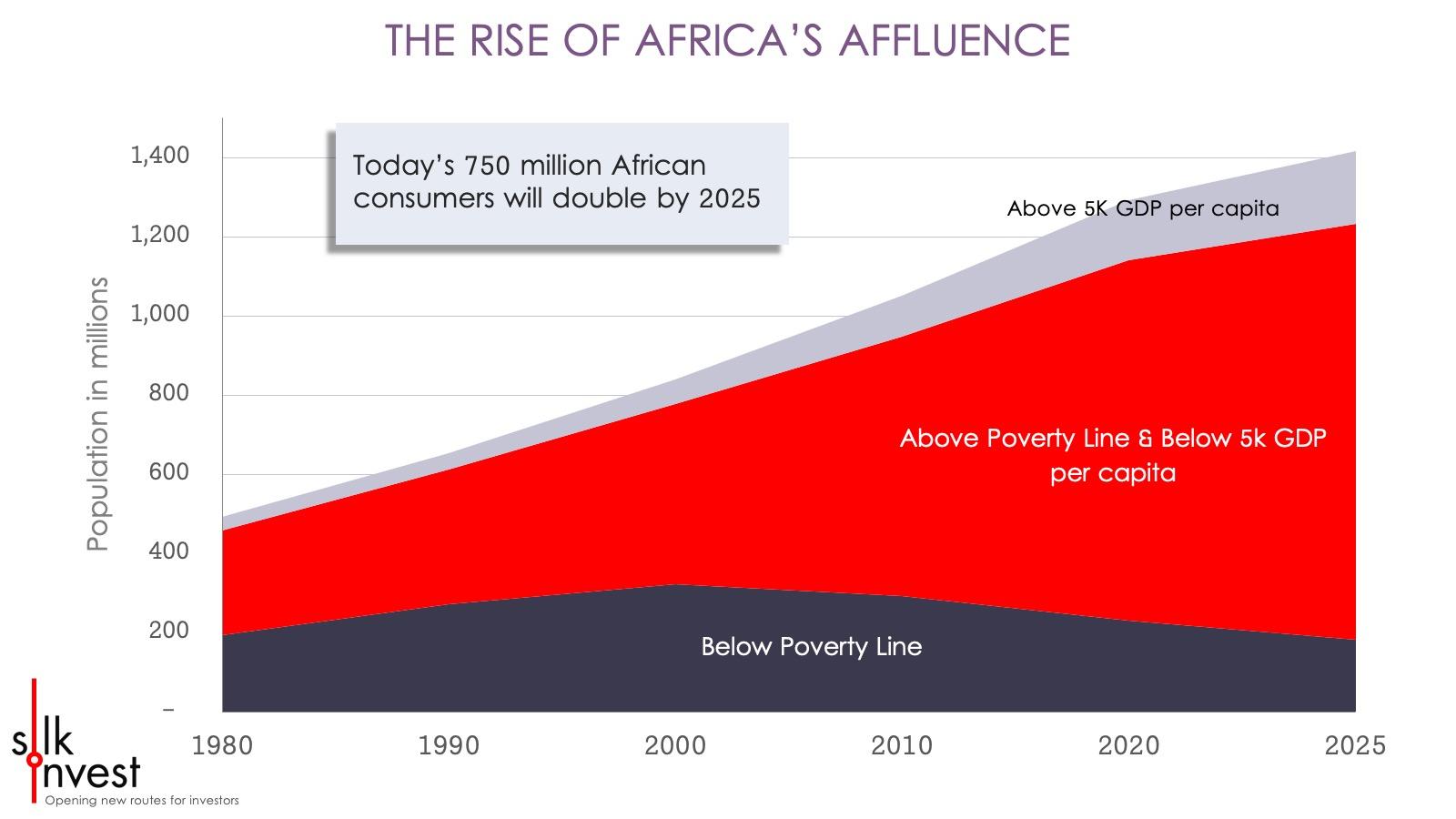 Silk Invest - Africa Smart Charts africa affluence.jpg