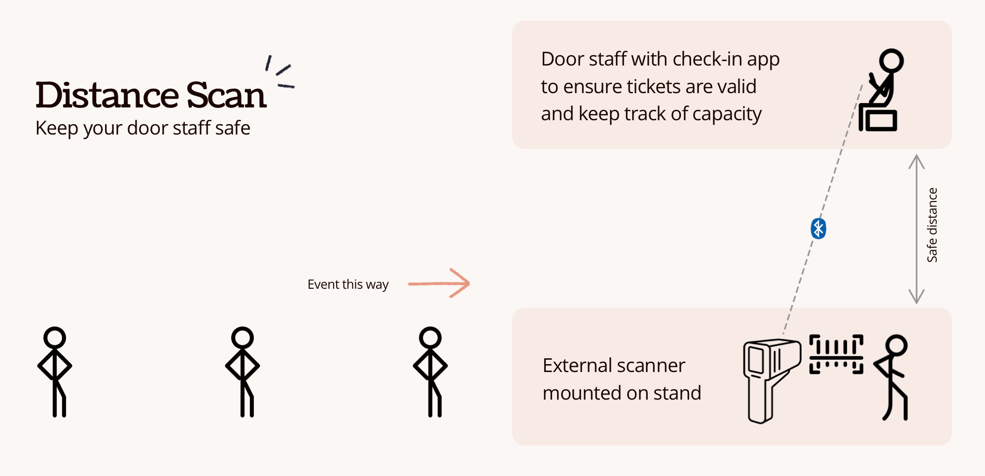 How to manage entry to an event during lockdown easements