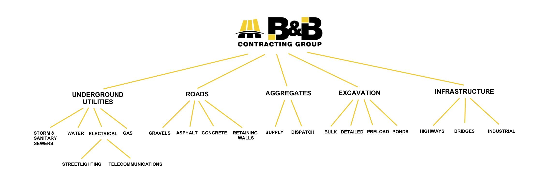 B&B Services Structure - 070418.jpg