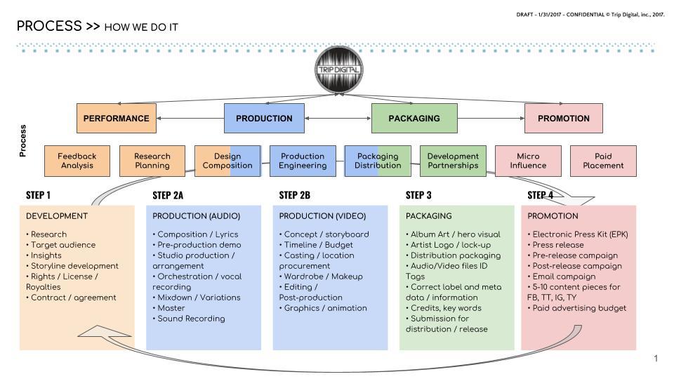TD-Distribution-Process-v2.jpg