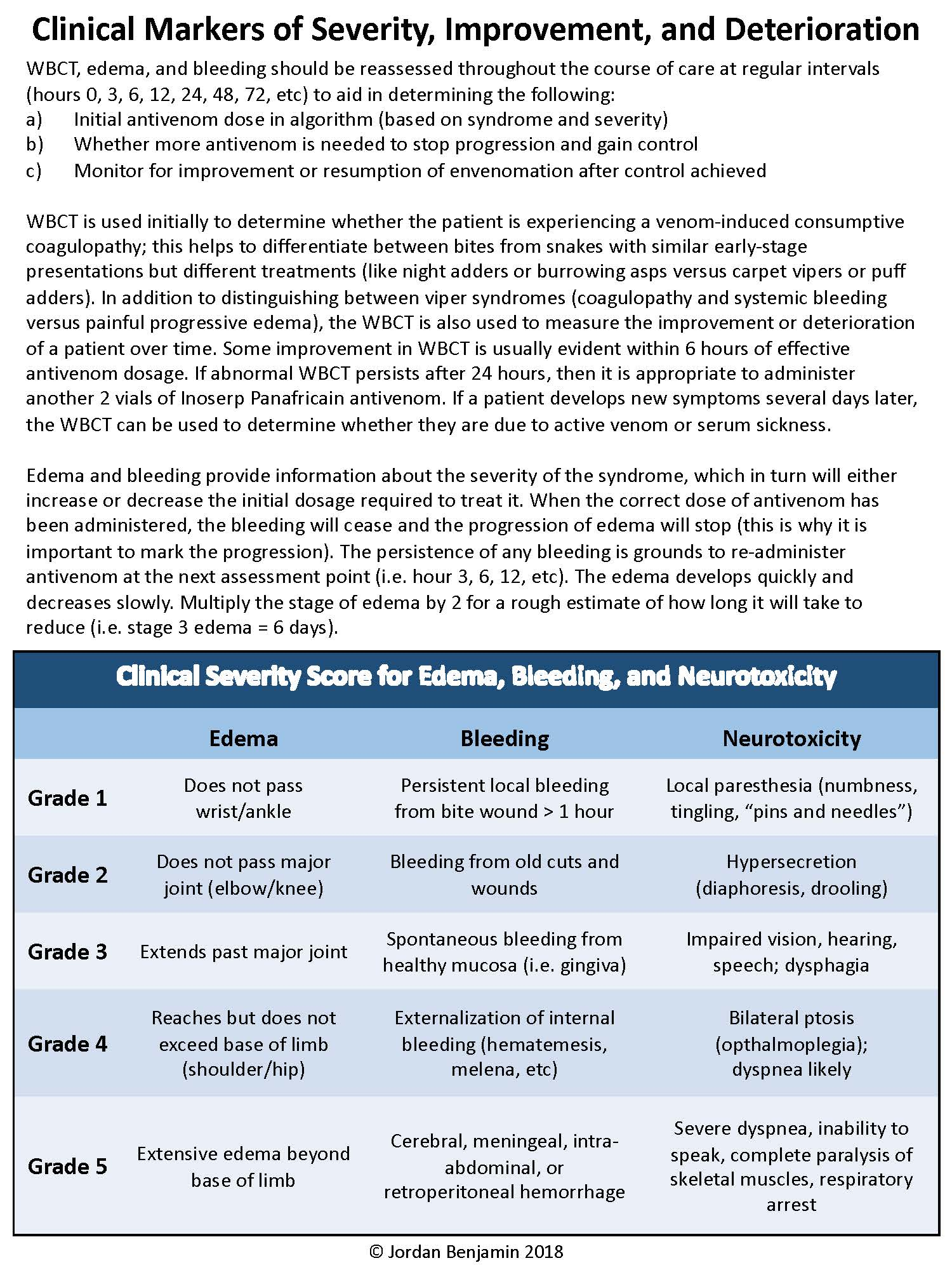 Clinical Markers of Severity, Improvement, and Deterioration.jpg