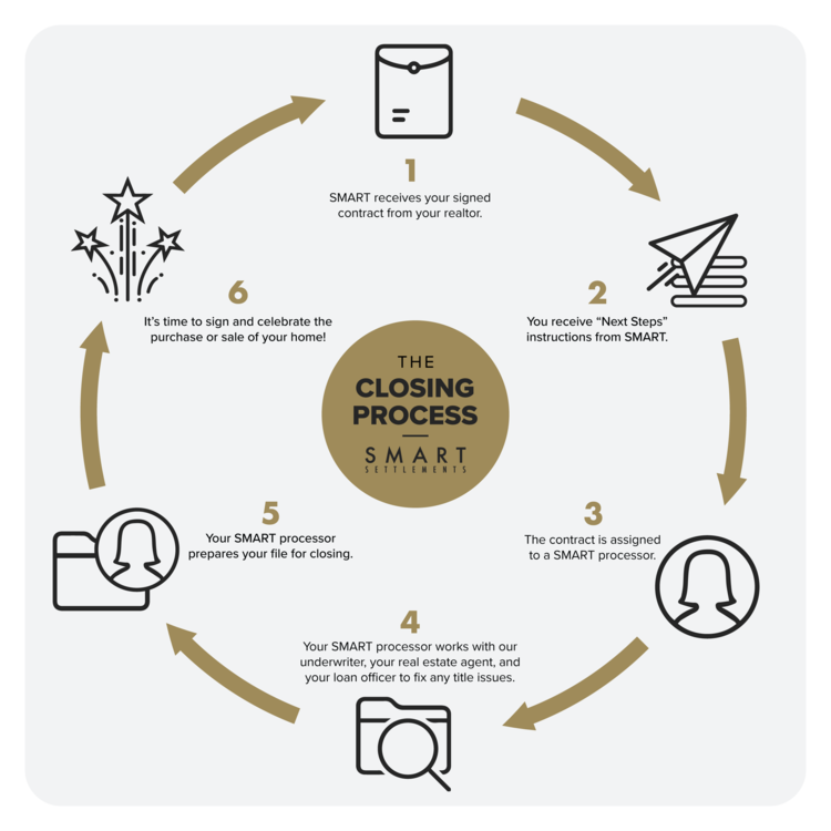 Smart Settlements - the Closing Process