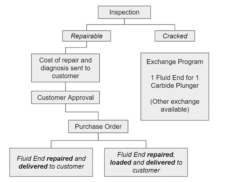 Our process ...