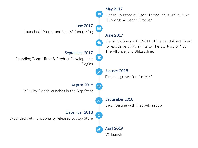 Flerish Timeline.png