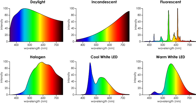 Different light spectra of different light sources. Daylight has a continuous light spectrum and it is a point of reference when talking about the colour of objects. (Image source:  Housecraft )